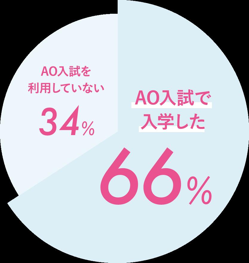 AO入試で入学した66% AO入試を利用していない34%