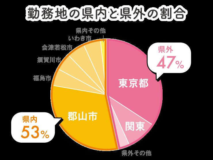 勤務地の県内と県外の割合