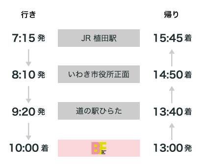 いわきルート時刻表